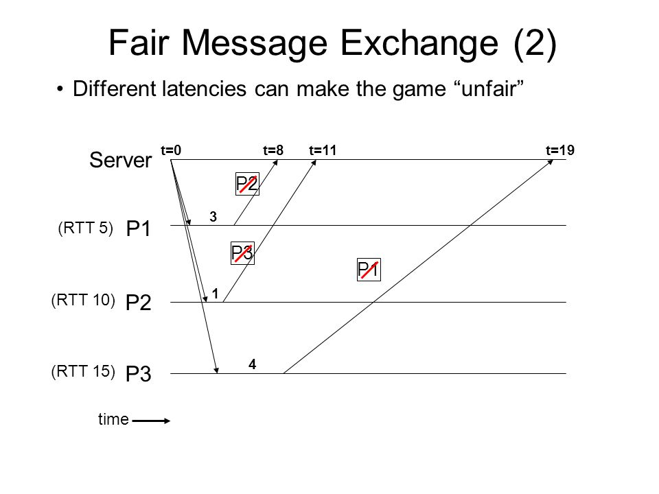 Fair Message Exchange (2) Different latencies can make the game unfair P1 P2 P3 Server time t=0 (RTT 5) (RTT 10) (RTT 15) 3 t=8 P2 1 t=11 P3 t=19 4 P1