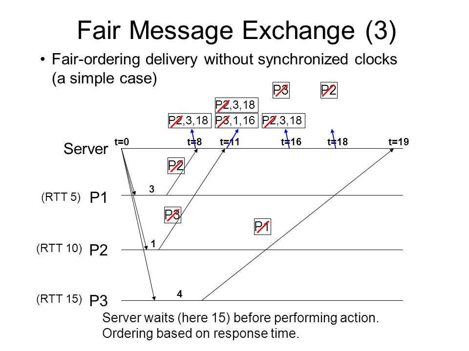 Fair Message Exchange (3) Fair-ordering delivery without synchronized clocks (a simple case) P1 P2 P3 Server t=0 (RTT 5) (RTT 10) (RTT 15) 3 t=8 P2 1 t=11 P3 t=19 4 P1 P2,3,18 P3,1,16 P2,3,18 t=16 P2,3,18 P3 t=18 P2 Server waits (here 15) before performing action.