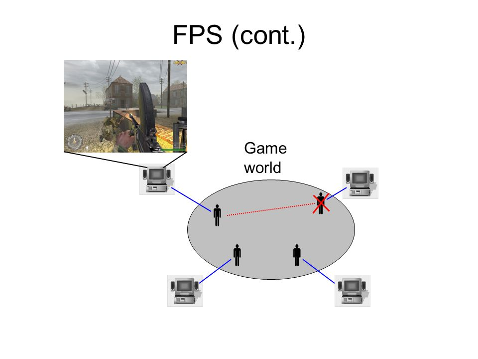 FPS (cont.) Game world    
