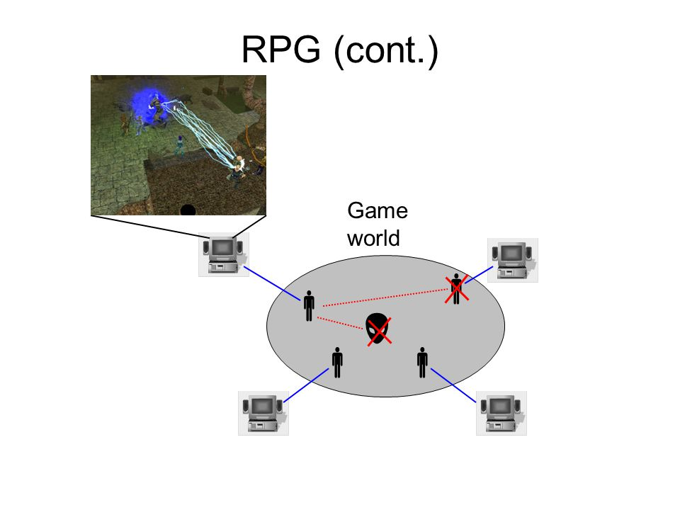 Research Issues (3) n<=8, persistent player information, RPG n>1000, persistent game world, RPG & FPS Persistency  Economy Virtual: Performance/Scalability Security, Security, Security Real life: 84 listings, $12 Subscription- based