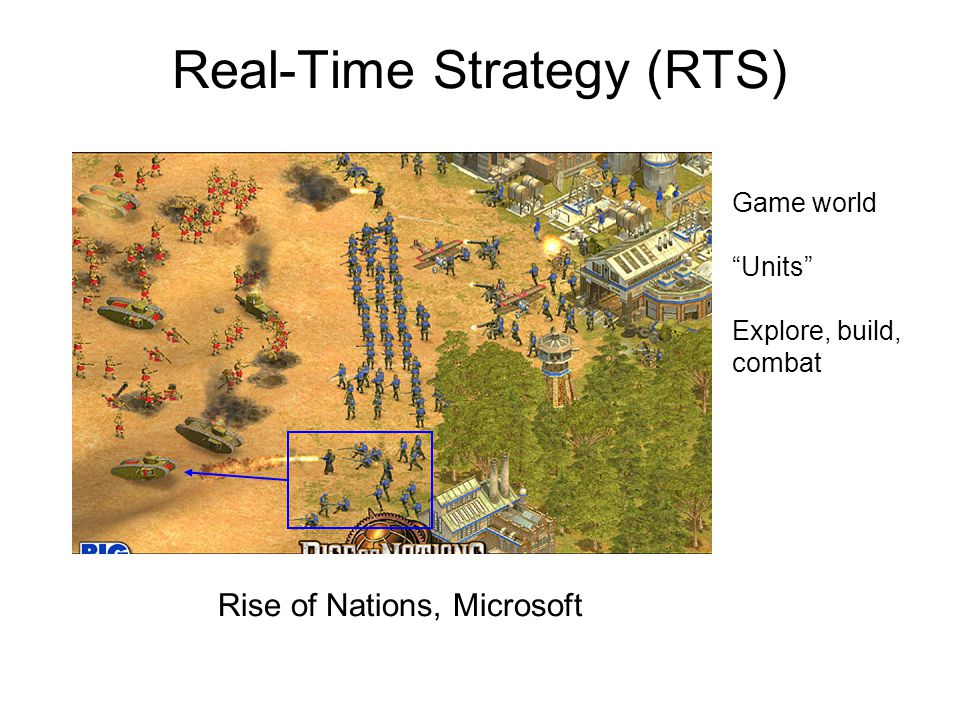 Real-Time Strategy (RTS) Game world Units Explore, build, combat Rise of Nations, Microsoft