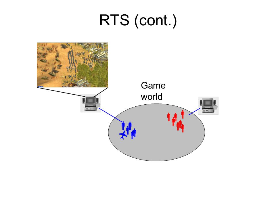 Types of MOG: Categorization by Persistency No persistency Persistent player information Persistent game world Persistency –Local: e.g., run a persistent server for a few friends –Global: e.g., game company hosts servers for all