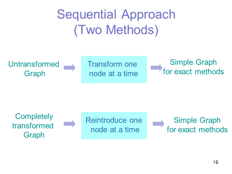 19 Sequential Approach (Two Methods) Untransformed Graph Transform one node at a time Simple Graph for exact methods Reintroduce one node at a time Simple Graph for exact methods Completely transformed Graph