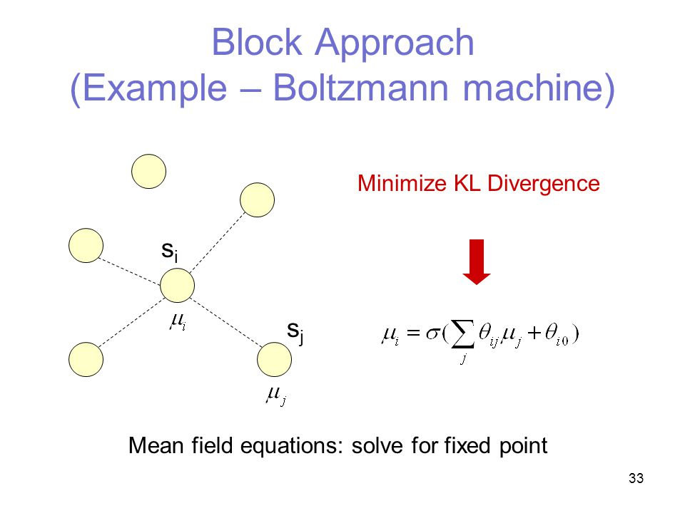 33 Block Approach (Example – Boltzmann machine) sisi sjsj Minimize KL Divergence Mean field equations: solve for fixed point