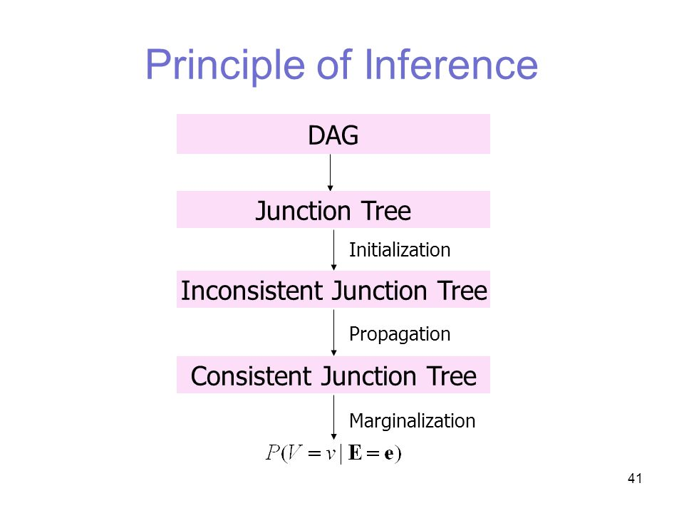 41 Principle of Inference DAG Junction Tree Inconsistent Junction Tree Initialization Consistent Junction Tree Propagation Marginalization