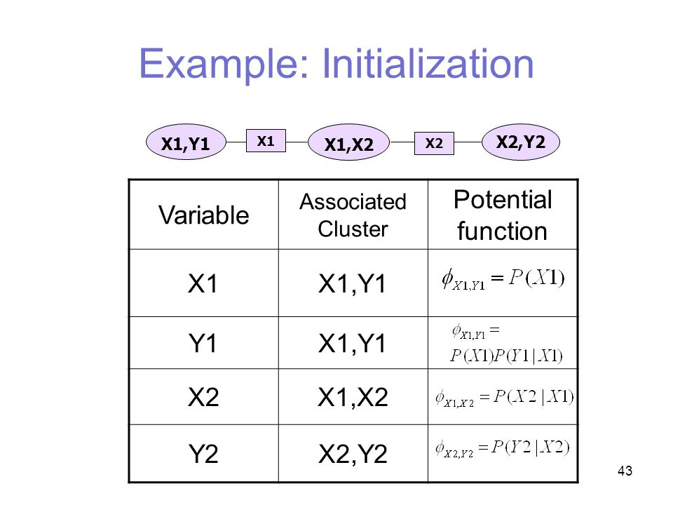 43 Example: Initialization Variable Associated Cluster Potential function X1X1,Y1 Y1X1,Y1 X2X1,X2 Y2X2,Y2 X1,X2 X1,Y1 X2,Y2 X1 X2
