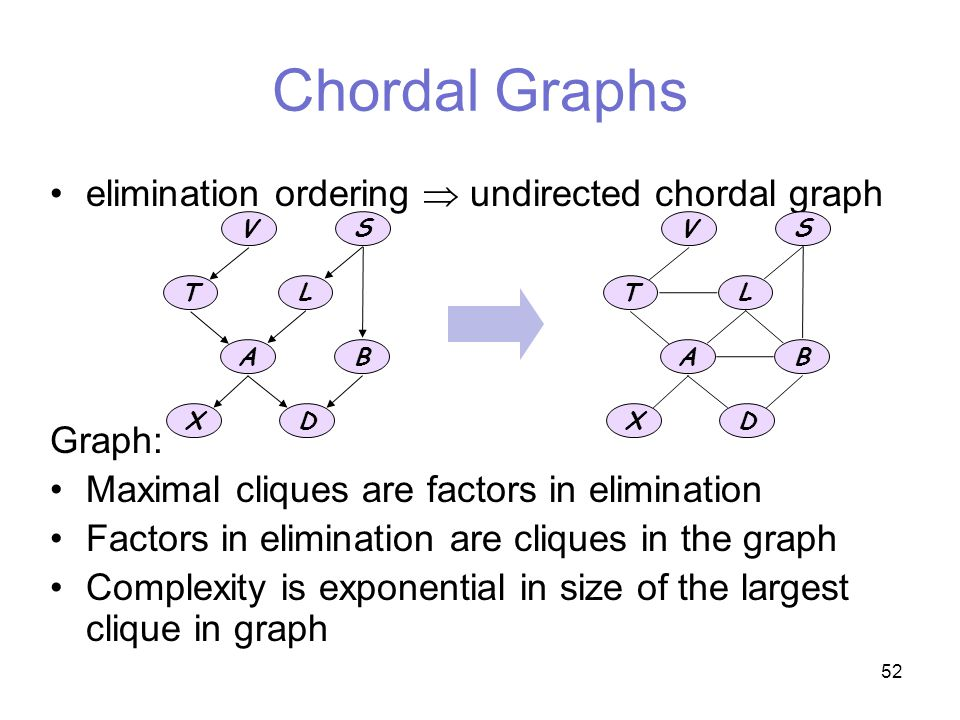 52 Chordal Graphs elimination ordering  undirected chordal graph Graph: Maximal cliques are factors in elimination Factors in elimination are cliques in the graph Complexity is exponential in size of the largest clique in graph L T A B X V S D V S L T A B XD