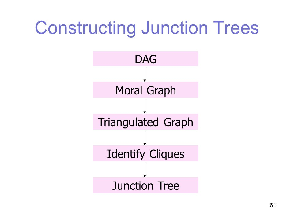61 Constructing Junction Trees DAG Moral GraphTriangulated GraphJunction TreeIdentify Cliques