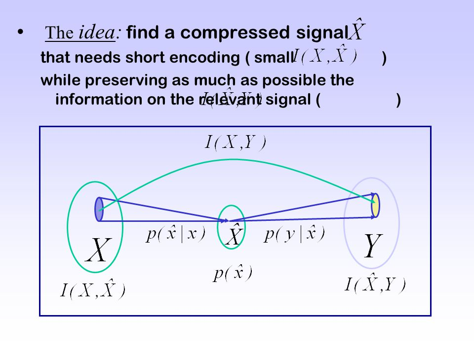 The idea: find a compressed signal that needs short encoding ( small ) while preserving as much as possible the information on the relevant signal ( )
