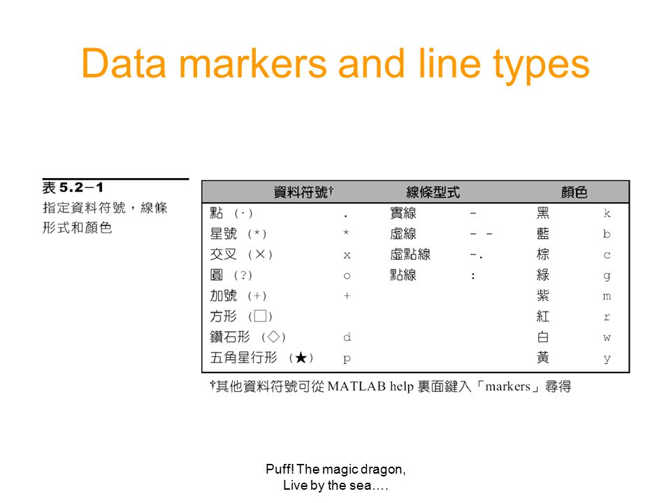 Puff! The magic dragon, Live by the sea…. Data markers and line types