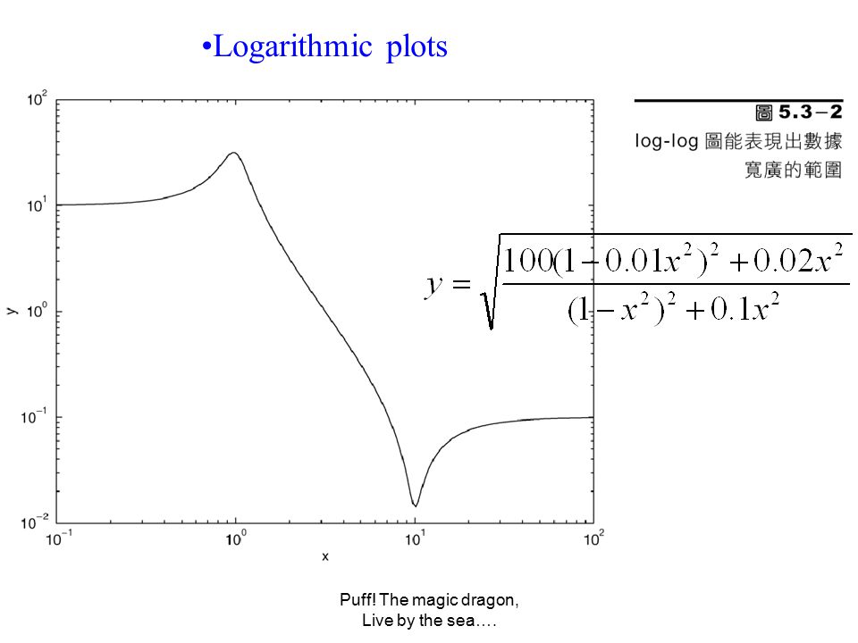Puff! The magic dragon, Live by the sea…. Logarithmic plots