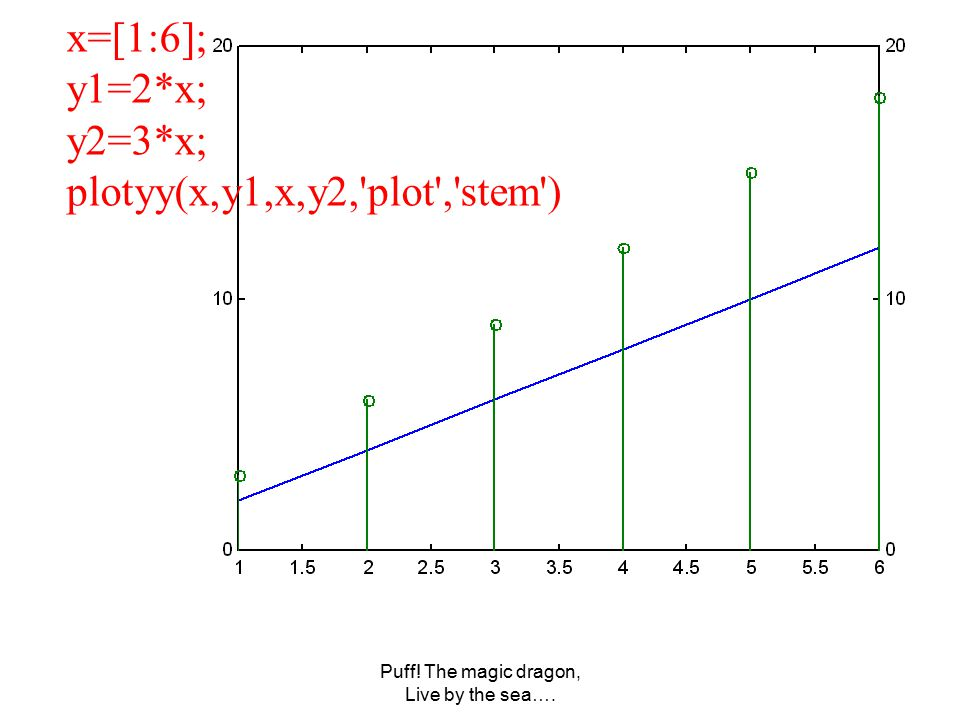 Puff! The magic dragon, Live by the sea…. x=[1:6]; y1=2*x; y2=3*x; plotyy(x,y1,x,y2, plot , stem )