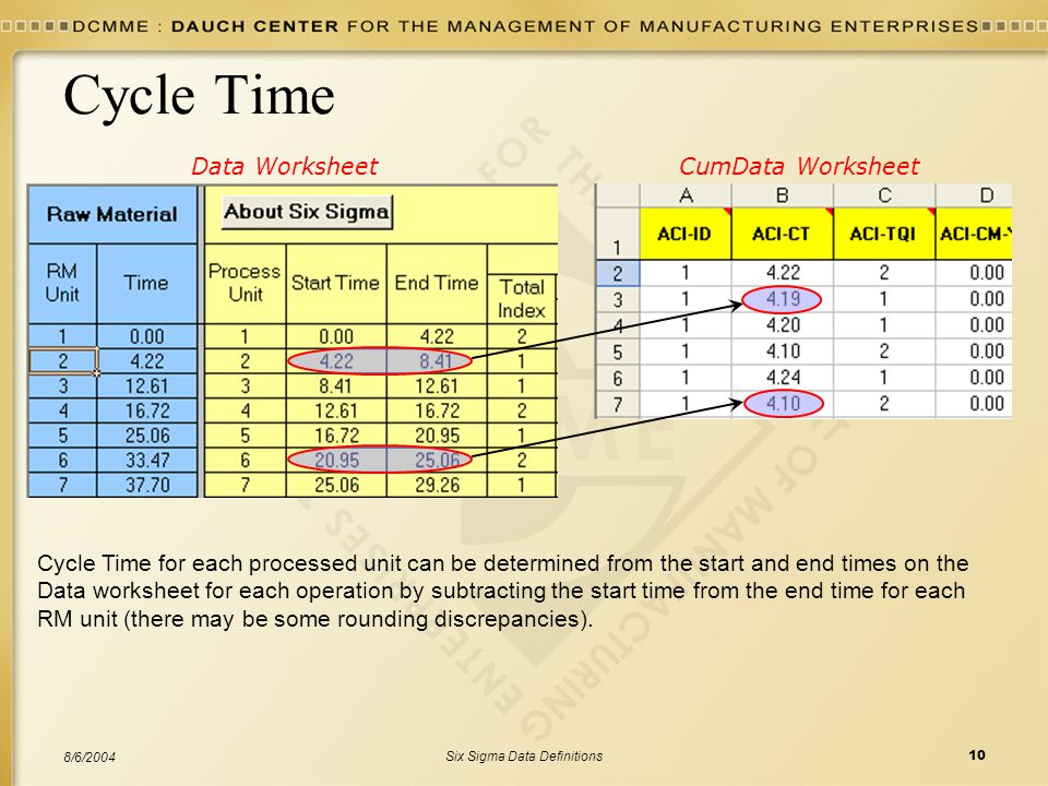 Six Sigma Data Definitions10 8/6/2004 Cycle Time Cycle Time for each processed unit can be determined from the start and end times on the Data worksheet for each operation by subtracting the start time from the end time for each RM unit (there may be some rounding discrepancies).