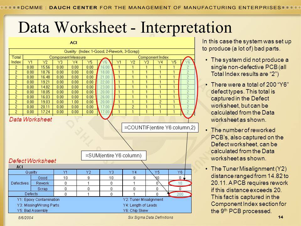 Six Sigma Data Definitions14 8/6/2004 Data Worksheet - Interpretation In this case the system was set up to produce (a lot of) bad parts.