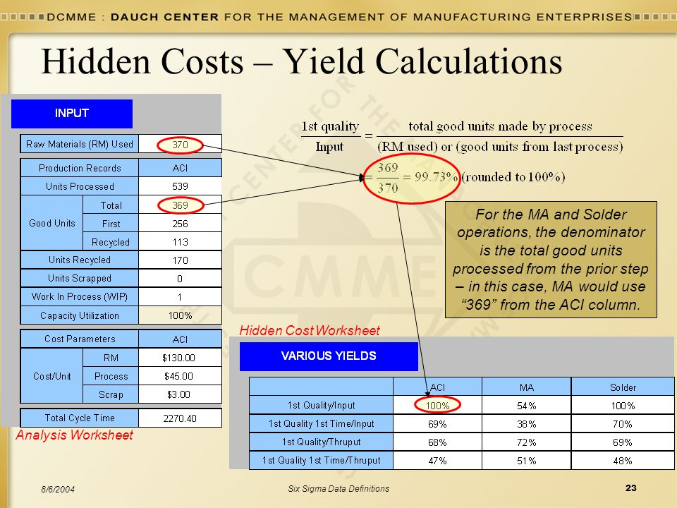 Six Sigma Data Definitions23 8/6/2004 Hidden Costs – Yield Calculations For the MA and Solder operations, the denominator is the total good units proc