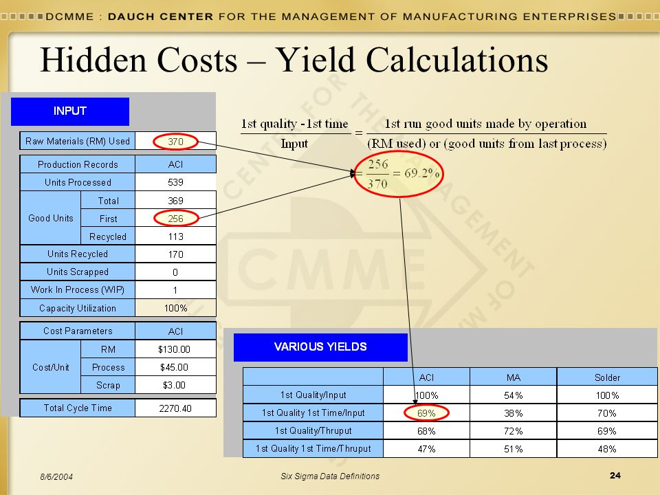 Six Sigma Data Definitions24 8/6/2004 Hidden Costs – Yield Calculations