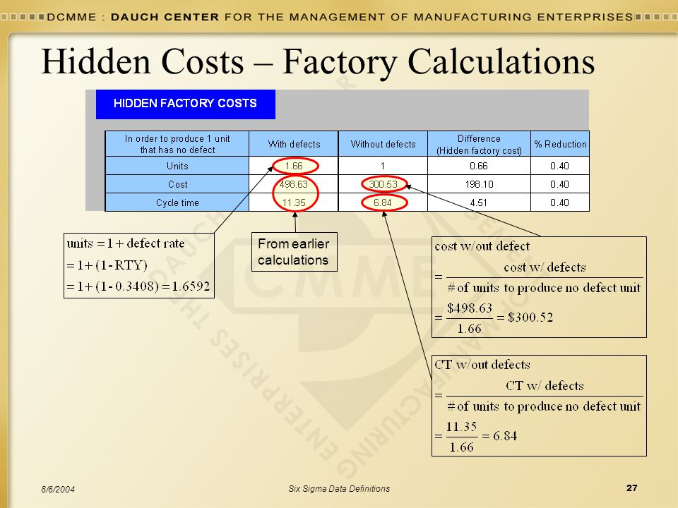 Six Sigma Data Definitions27 8/6/2004 Hidden Costs – Factory Calculations From earlier calculations