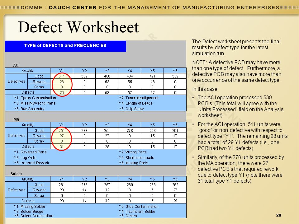 Six Sigma Data Definitions28 8/6/2004 Defect Worksheet The Defect worksheet presents the final results by defect-type for the latest simulation run. N