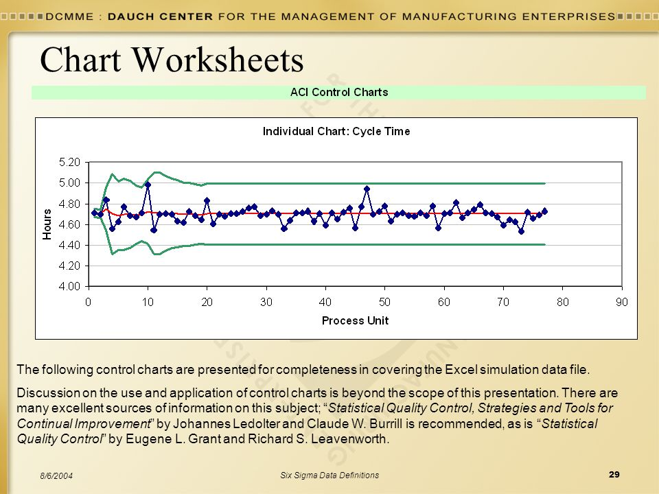 Six Sigma Data Definitions29 8/6/2004 Chart Worksheets The following control charts are presented for completeness in covering the Excel simulation da
