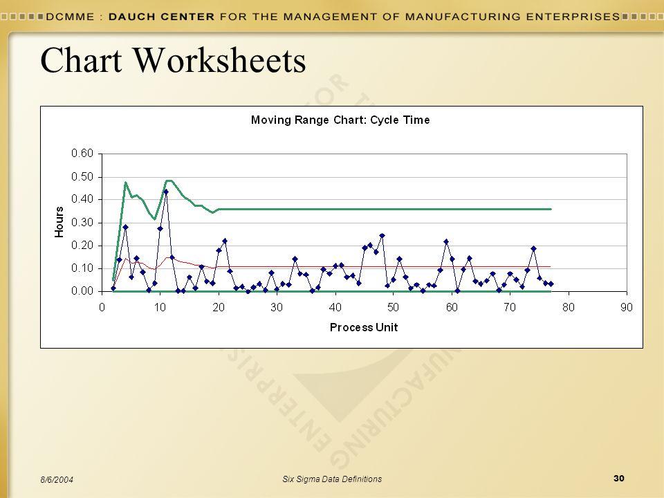 Six Sigma Data Definitions30 8/6/2004 Chart Worksheets