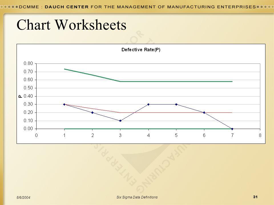 Six Sigma Data Definitions31 8/6/2004 Chart Worksheets