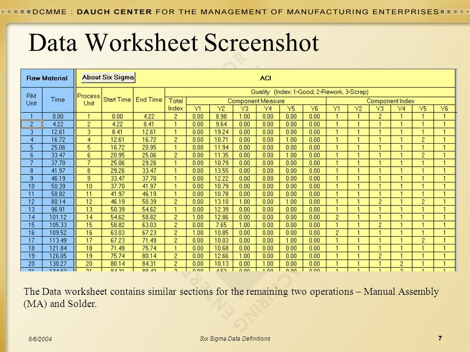Six Sigma Data Definitions7 8/6/2004 Data Worksheet Screenshot The Data worksheet contains similar sections for the remaining two operations – Manual Assembly (MA) and Solder.