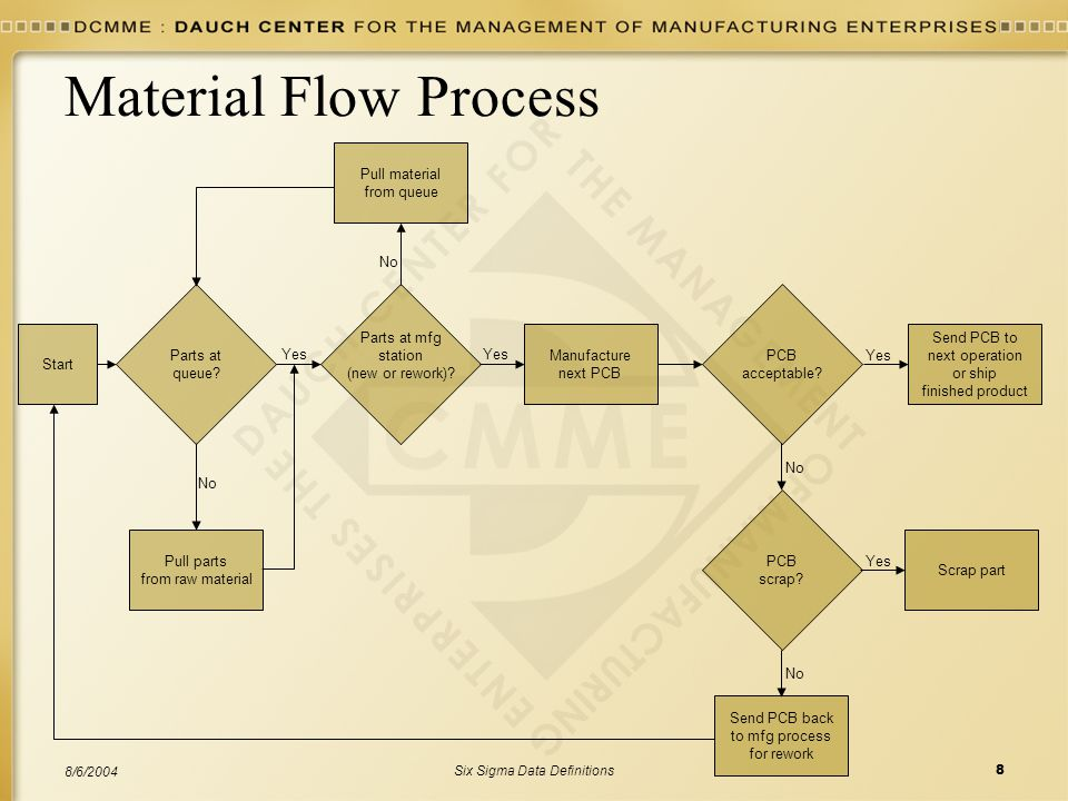 Six Sigma Data Definitions8 8/6/2004 Material Flow Process Parts at mfg station (new or rework)? Manufacture next PCB PCB acceptable? Scrap part Yes S