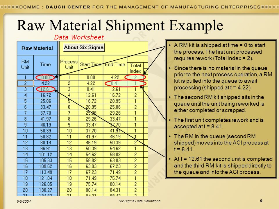 Six Sigma Data Definitions9 8/6/2004 Raw Material Shipment Example A RM kit is shipped at time = 0 to start the process. The first unit processed requ