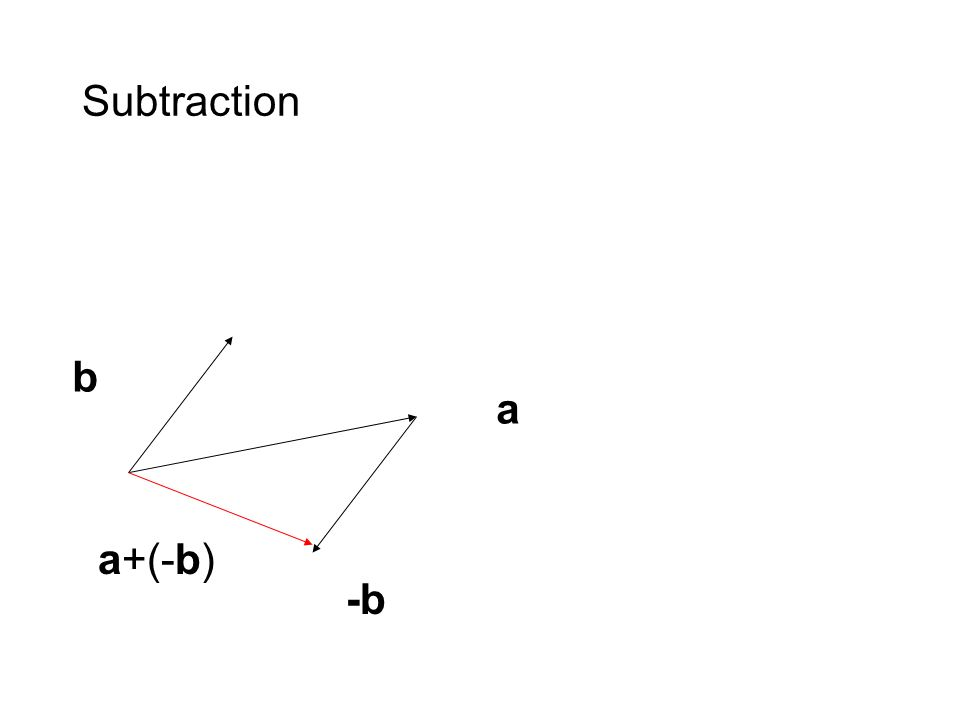 Subtraction b a -b a+(-b)