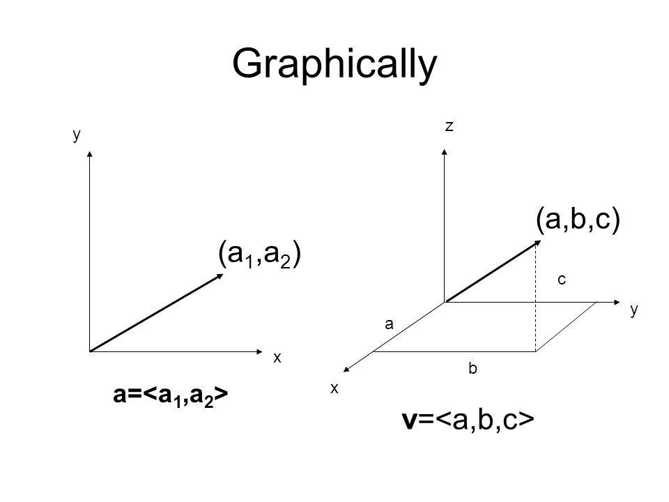 Graphically x y a= (a 1,a 2 ) y x z v= a b c (a,b,c)