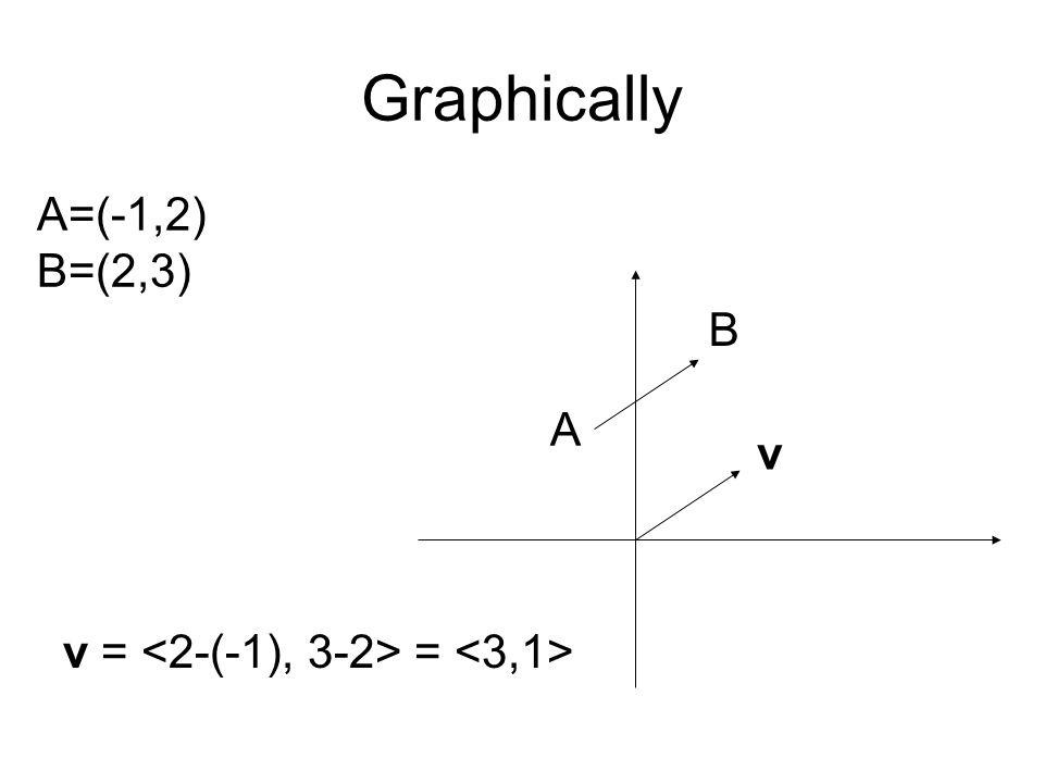 Graphically A=(-1,2) B=(2,3) A B v = = v