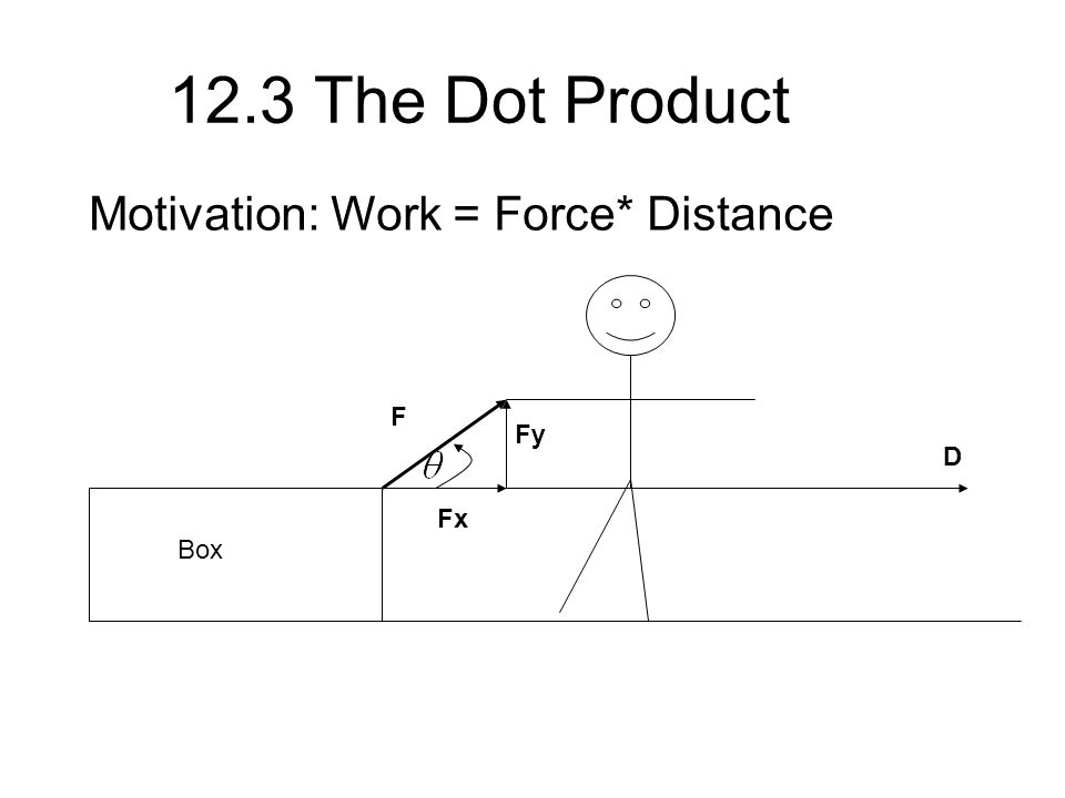 12.3 The Dot Product Motivation: Work = Force* Distance Box F D Fx Fy