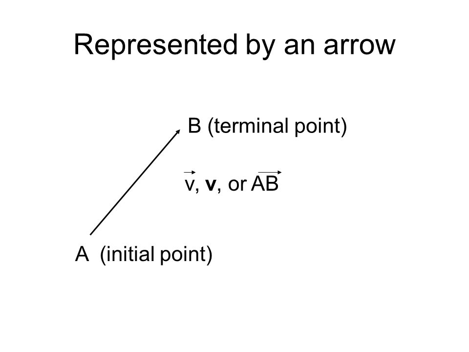 Represented by an arrow A (initial point) B (terminal point) v, v, or AB