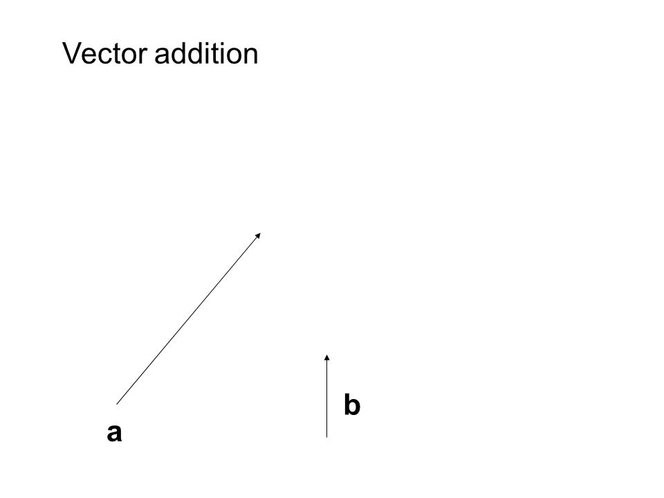 a b Vector addition