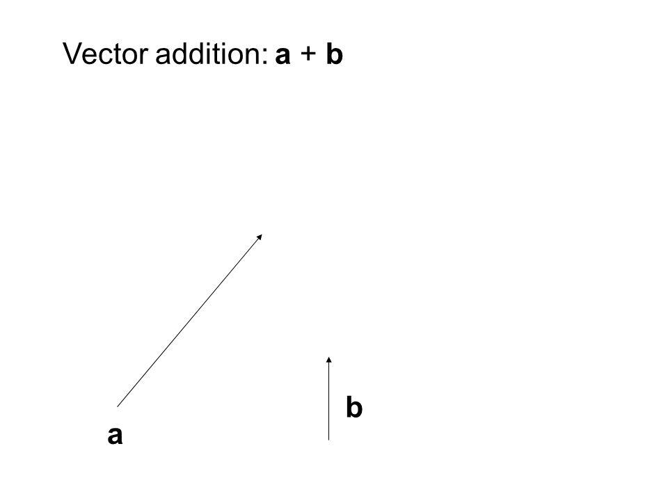 a b Vector addition: a + b