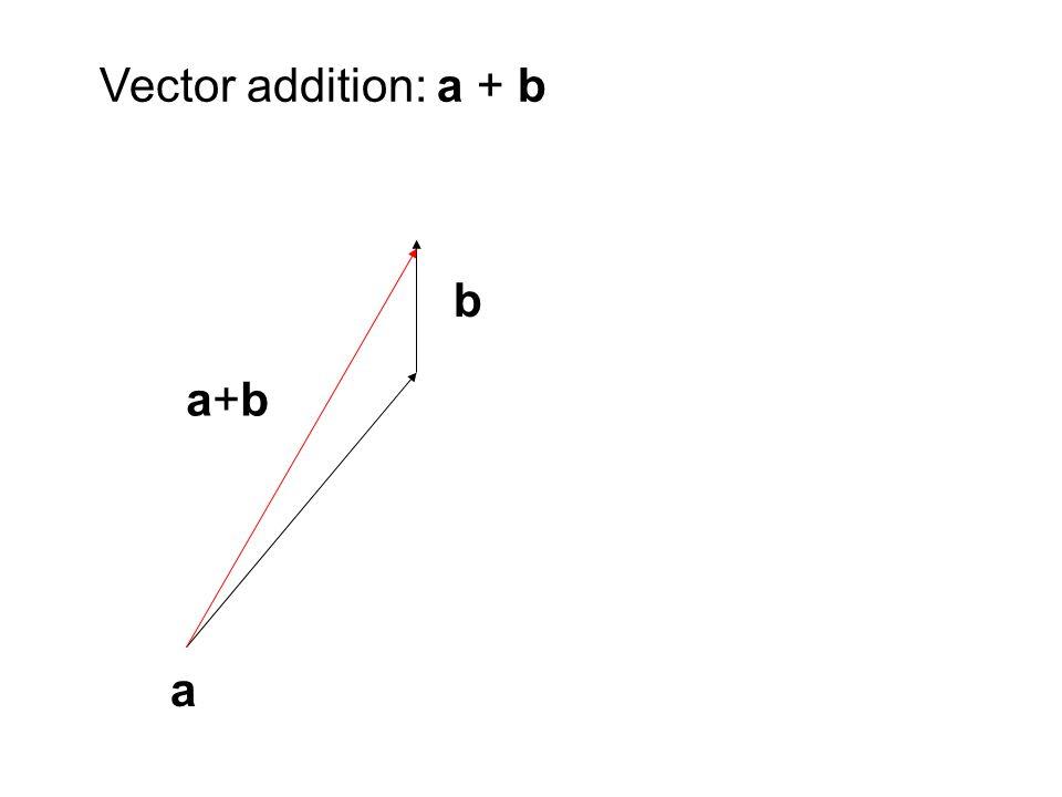 a b a+ba+b