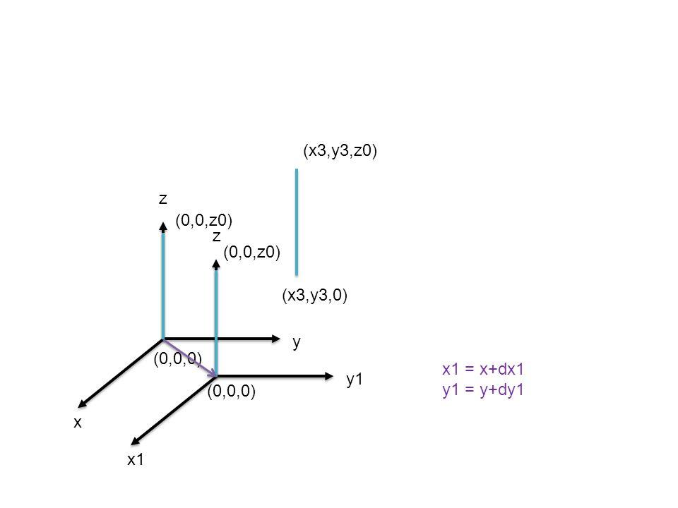 x1 y1 z x y z (0,0,0) (0,0,z0) (0,0,0) (0,0,z0) (x3,y3,0) (x3,y3,z0) x1 = x+dx1 y1 = y+dy1