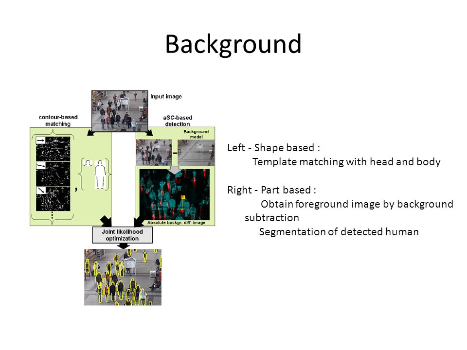 Background Left - Shape based : Template matching with head and body Right - Part based : Obtain foreground image by background subtraction Segmentation of detected human