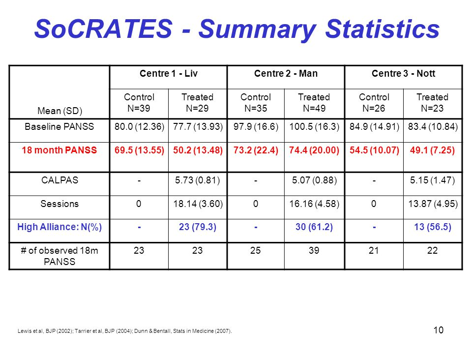 10 SoCRATES - Summary Statistics Centre 1 - LivCentre 2 - ManCentre 3 - Nott Mean (SD) Control N=39 Treated N=29 Control N=35 Treated N=49 Control N=26 Treated N=23 Baseline PANSS80.0 (12.36)77.7 (13.93)97.9 (16.6)100.5 (16.3)84.9 (14.91)83.4 (10.84) 18 month PANSS69.5 (13.55)50.2 (13.48)73.2 (22.4)74.4 (20.00)54.5 (10.07)49.1 (7.25) CALPAS-5.73 (0.81)-5.07 (0.88)-5.15 (1.47) Sessions018.14 (3.60)016.16 (4.58)013.87 (4.95) High Alliance: N(%)-23 (79.3)-30 (61.2)-13 (56.5) # of observed 18m PANSS 23 25392122 Lewis et al, BJP (2002); Tarrier et al, BJP (2004); Dunn & Bentall, Stats in Medicine (2007).