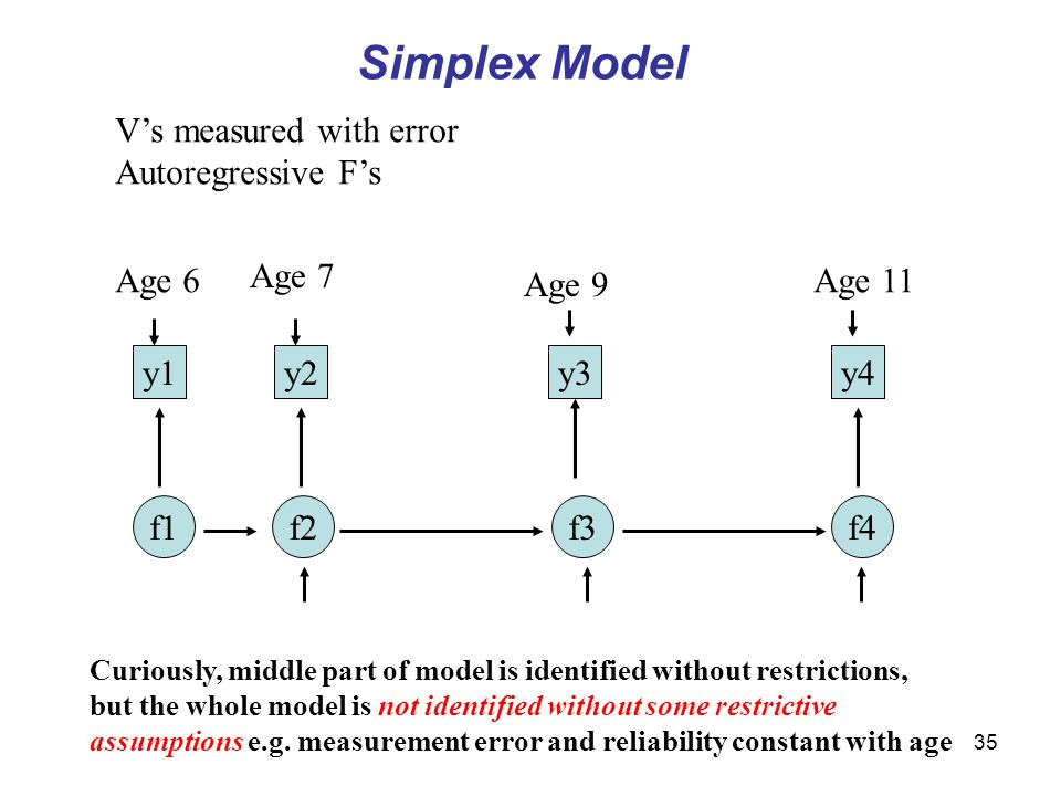 35 Simplex Model f1f2f3f4 y1y2y3y4 Age 6 Age 7 Age 9 Age 11 V's measured with error Autoregressive F's Curiously, middle part of model is identified without restrictions, but the whole model is not identified without some restrictive assumptions e.g.