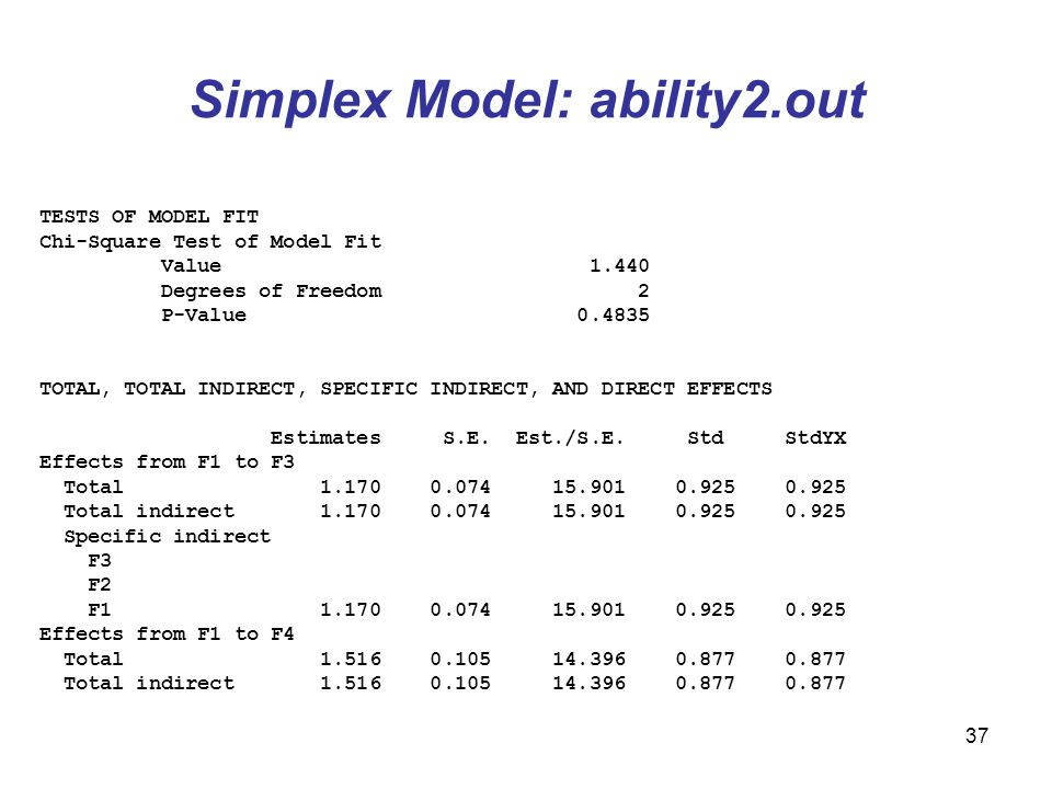 37 Simplex Model: ability2.out TESTS OF MODEL FIT Chi-Square Test of Model Fit Value 1.440 Degrees of Freedom 2 P-Value 0.4835 TOTAL, TOTAL INDIRECT, SPECIFIC INDIRECT, AND DIRECT EFFECTS Estimates S.E.