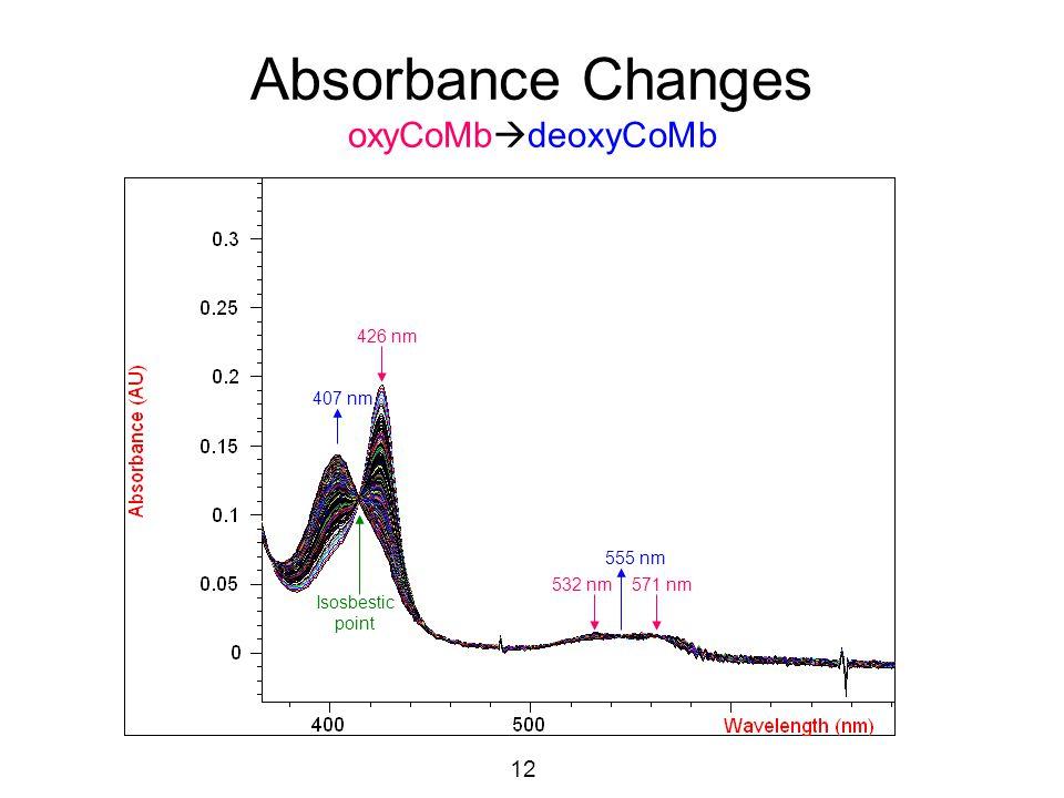 13 Kinetic Results (Cobalt Myoglobin) Measurements performed using a UV-Visible Spectrophotometer (pH 7.0, 22°C).
