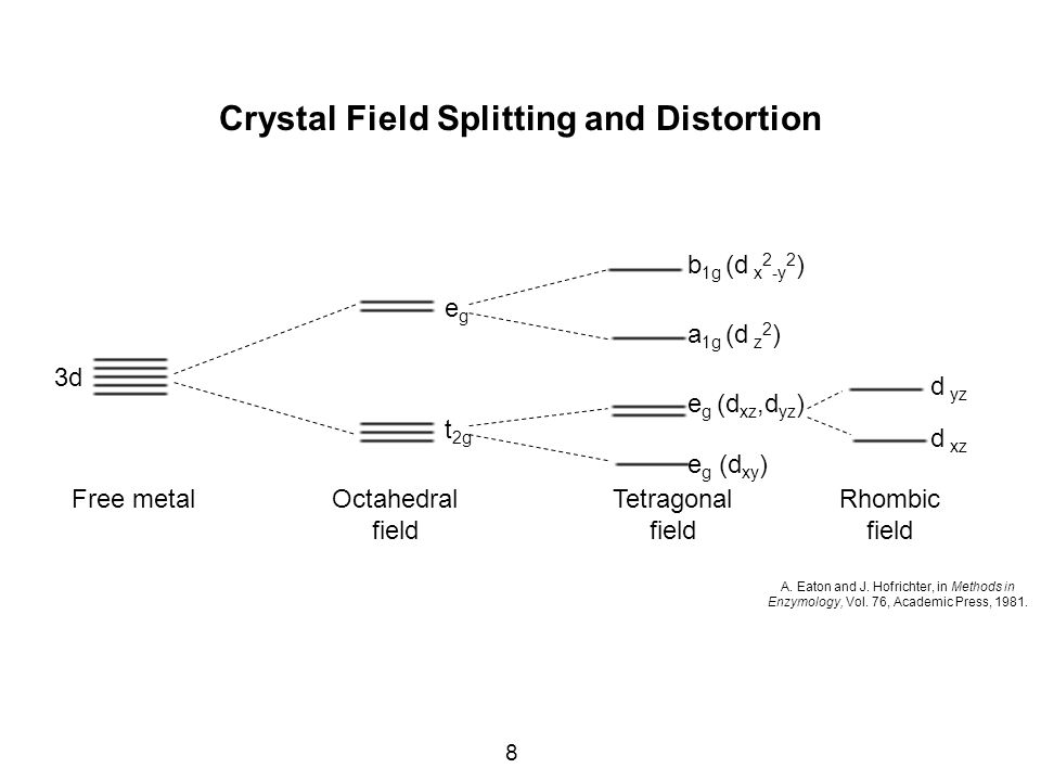 8 Crystal Field Splitting and Distortion A. Eaton and J.