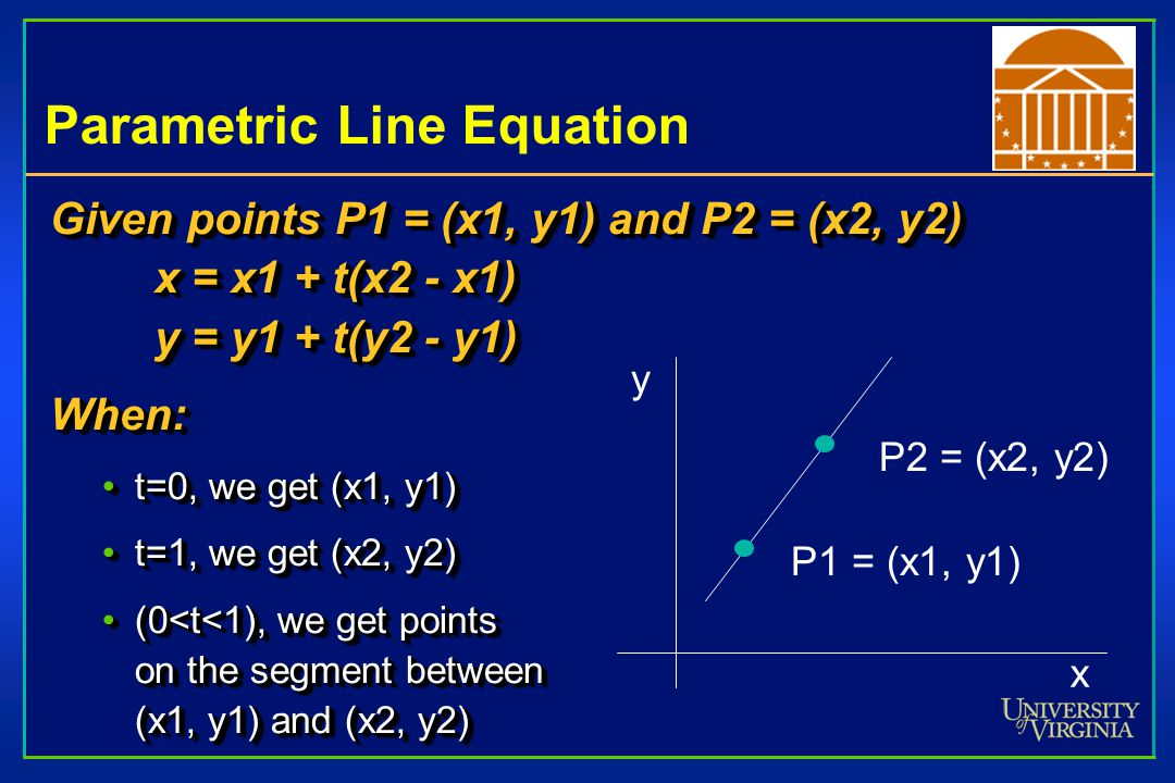 Parametric Line Equation Given points P1 = (x1, y1) and P2 = (x2, y2) x = x1 + t(x2 - x1) y = y1 + t(y2 - y1) When: t=0, we get (x1, y1)t=0, we get (x1, y1) t=1, we get (x2, y2)t=1, we get (x2, y2) (0<t<1), we get points on the segment between (x1, y1) and (x2, y2)(0<t<1), we get points on the segment between (x1, y1) and (x2, y2) Given points P1 = (x1, y1) and P2 = (x2, y2) x = x1 + t(x2 - x1) y = y1 + t(y2 - y1) When: t=0, we get (x1, y1)t=0, we get (x1, y1) t=1, we get (x2, y2)t=1, we get (x2, y2) (0<t<1), we get points on the segment between (x1, y1) and (x2, y2)(0<t<1), we get points on the segment between (x1, y1) and (x2, y2) x y P2 = (x2, y2) P1 = (x1, y1)