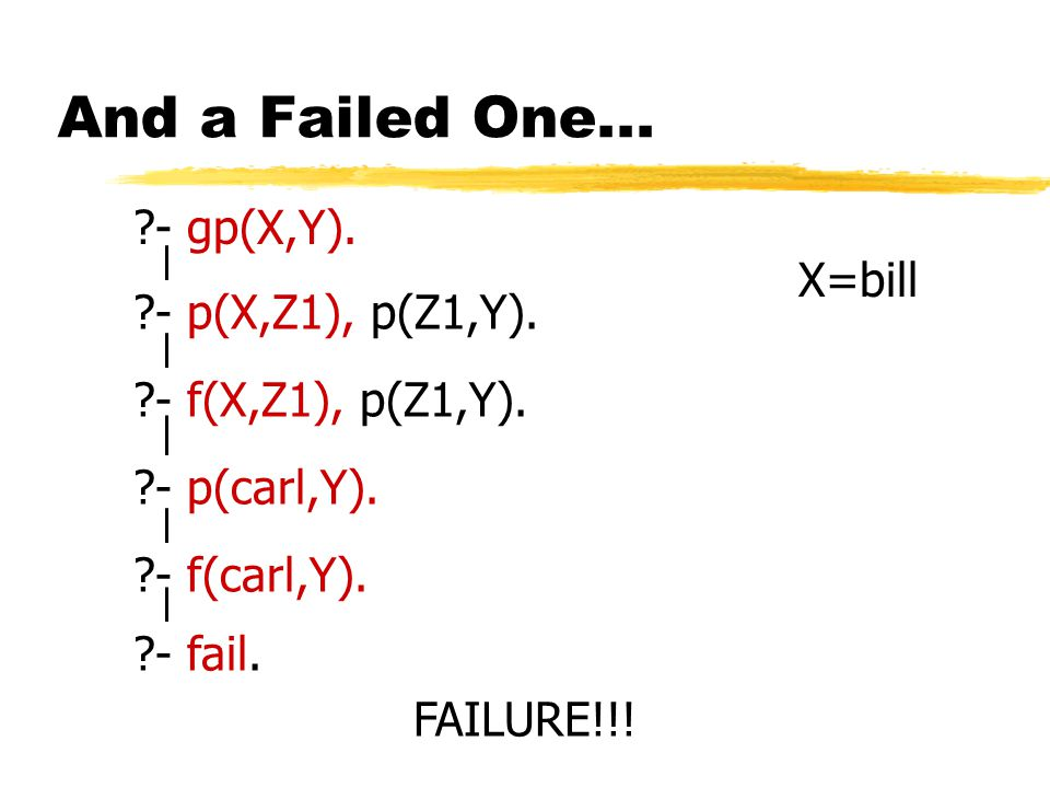 And a Failed One... - gp(X,Y). gp(X1,Y1) :- p(X1,Z1),p(Z1,Y1).
