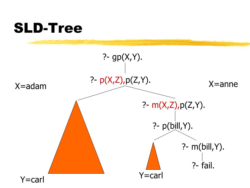 - true. Y=carl - p(bill,Y). X=adam SLD-Tree - gp(X,Y).