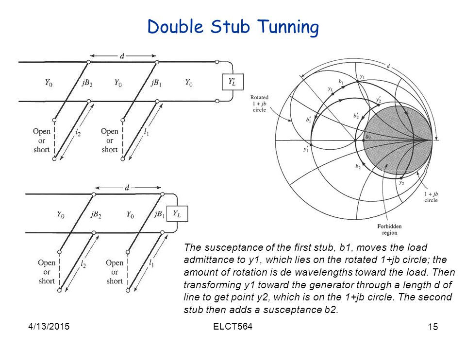 Double Stub Tunning 4/13/2015 15 ELCT564 The susceptance of the first stub, b1, moves the load admittance to y1, which lies on the rotated 1+jb circle; the amount of rotation is de wavelengths toward the load.