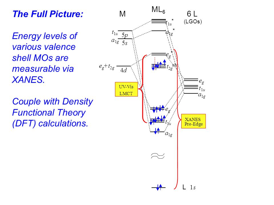 The Full Picture: Energy levels of various valence shell MOs are measurable via XANES.