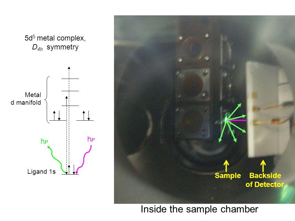 Ligand 1s Metal d manifold h h Sample Backside of Detector Inside the sample chamber 5d 5 metal complex, D 4h symmetry