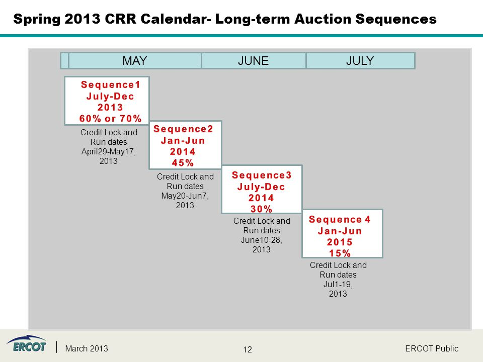 12 ERCOT PublicMarch 2013 Spring 2013 CRR Calendar- Long-term Auction Sequences Credit Lock and Run dates April29-May17, 2013 Credit Lock and Run date